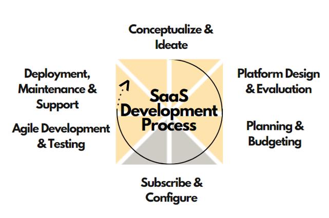 DecisivEdge's SaaS application development process.